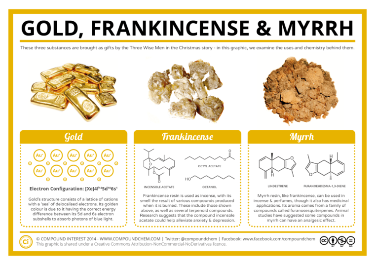 the-chemistry-of-gold-frankincense-myrrh-1024x724