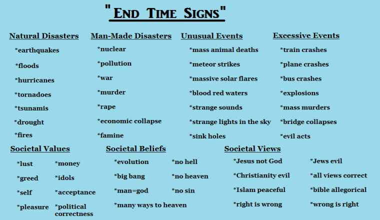 end-time-signs-chart